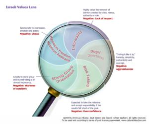 value lens CD